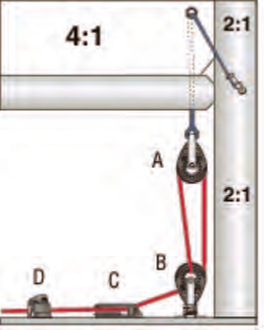 Pictured in these Harken diagrams are examples of 4:1 and 8:1 systems typical on boats ranging in size from dinghy to over 50 feet. Images Courtesy Harken