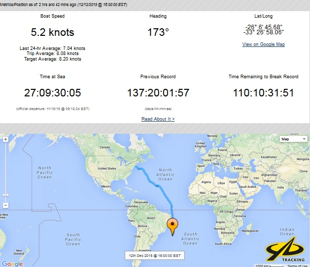 Joe Harris Round the World Record Attempt