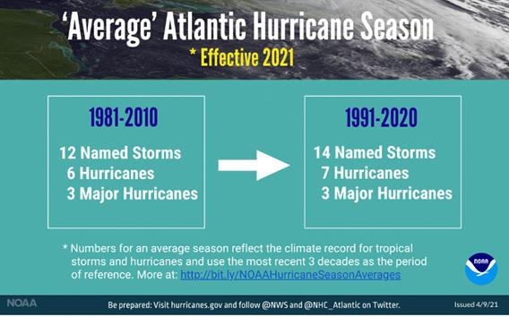 "Hunkering Down for Hurricanes: NOAA Updates ""Average"" Season"